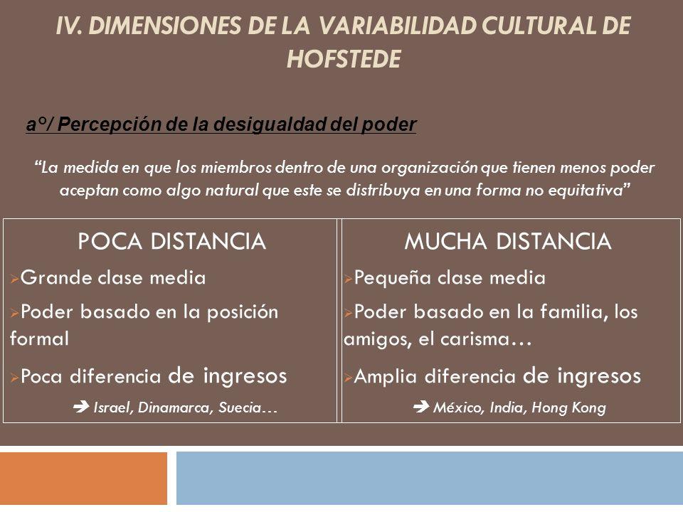 IV. DIMENSIONES DE LA VARIABILIDAD CULTURAL DE HOFSTEDE POCA DISTANCIA Grande clase media Poder basado en la posición formal Poca diferencia de ingres