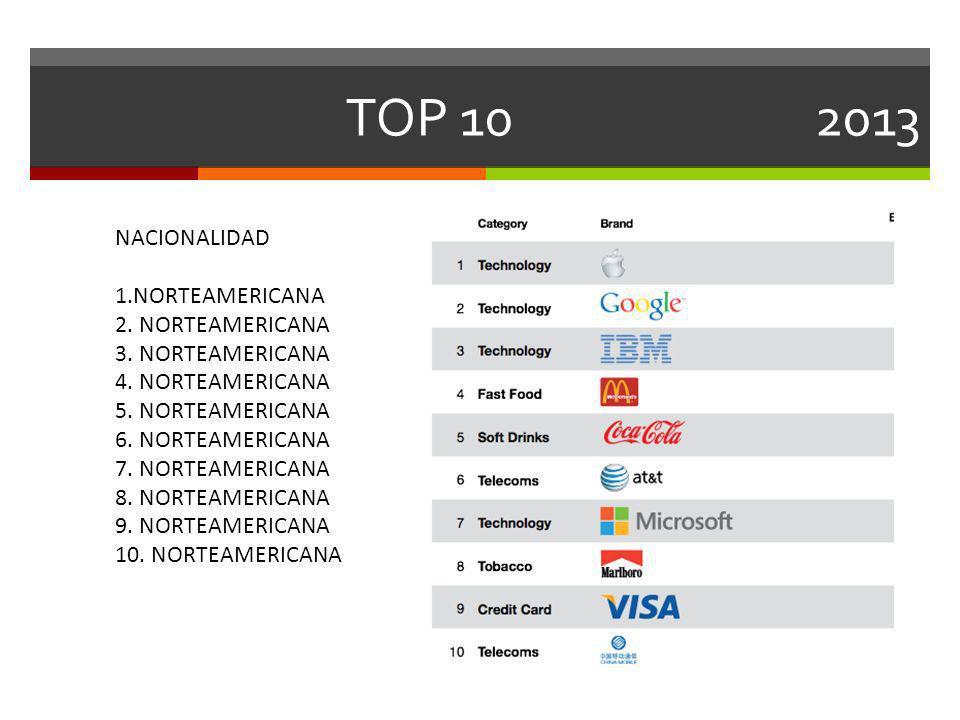 TOP 10 2013 NACIONALIDAD 1.NORTEAMERICANA 2. NORTEAMERICANA 3. NORTEAMERICANA 4. NORTEAMERICANA 5. NORTEAMERICANA 6. NORTEAMERICANA 7. NORTEAMERICANA