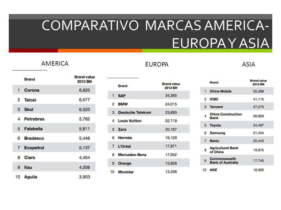 COMPARATIVO MARCAS AMERICA- EUROPA Y ASIA AMERICA EUROPAASIA