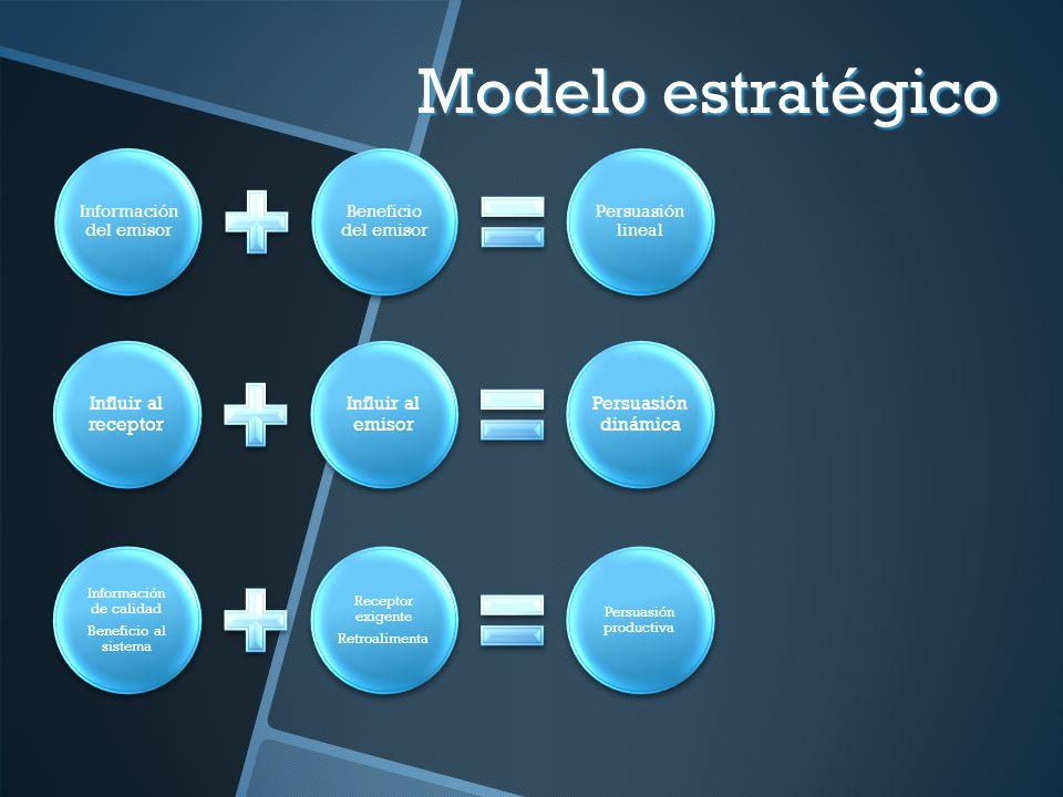 Modelo estratégico Información del emisor Beneficio del emisor Persuasión lineal Influir al receptor Influir al emisor Persuasión dinámica Información
