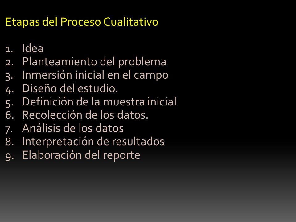 Etapas del Proceso Cualitativo 1. Idea 2. Planteamiento del problema 3. Inmersión inicial en el campo 4. Diseño del estudio. 5. Definición de la muest