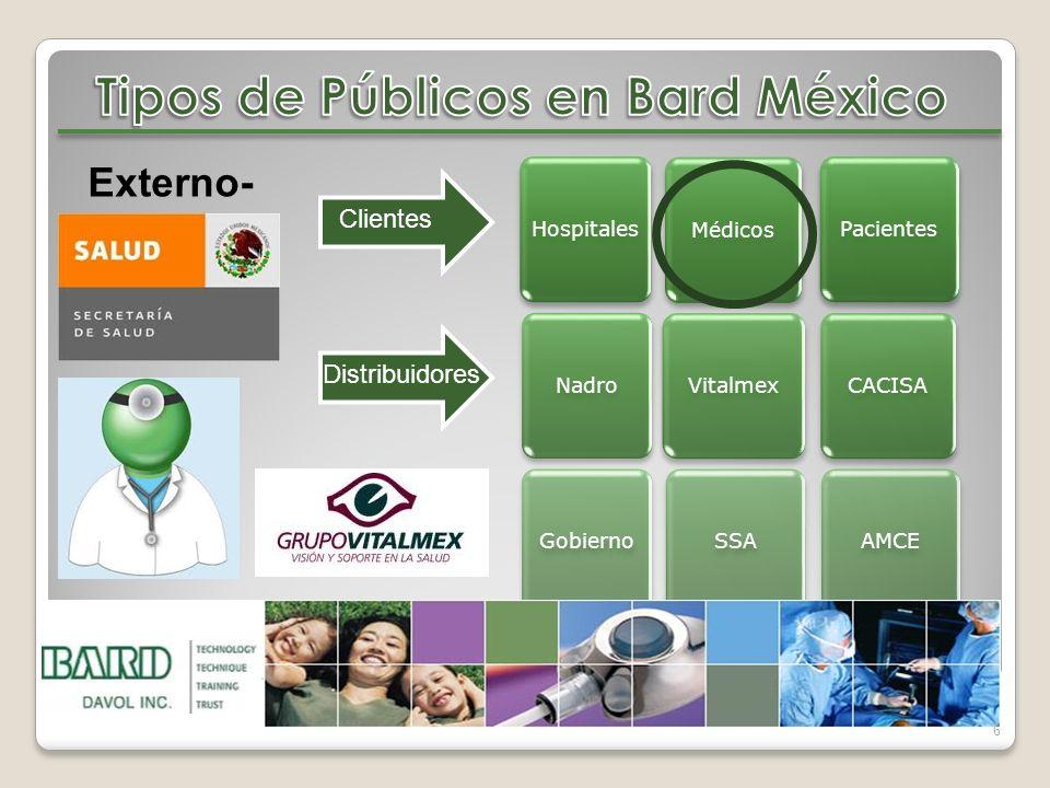 Hospitales Médicos Nadro Vitalmex Gobierno SSA CACISA AMCE Pacientes 6 Externo- Clientes Distribuidores