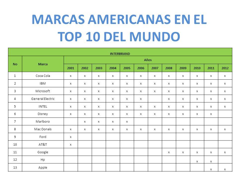 MARCAS AMERICANAS EN EL TOP 10 DEL MUNDO INTERBRAND NoMarca Años 200120022003200420052006200720082009201020112012 1Coca Colaxxxxxxxxxxxx 2IBMxxxxxxxxx