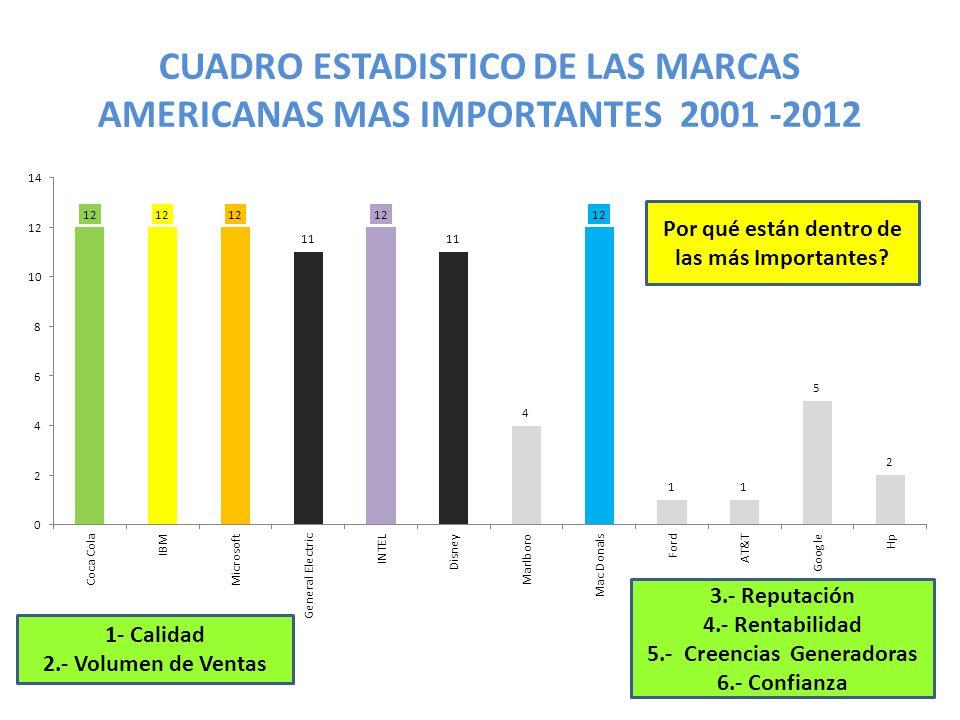 CUADRO ESTADISTICO DE LAS MARCAS AMERICANAS MAS IMPORTANTES 2001 -2012 Por qué están dentro de las más Importantes? 1- Calidad 2.- Volumen de Ventas 3