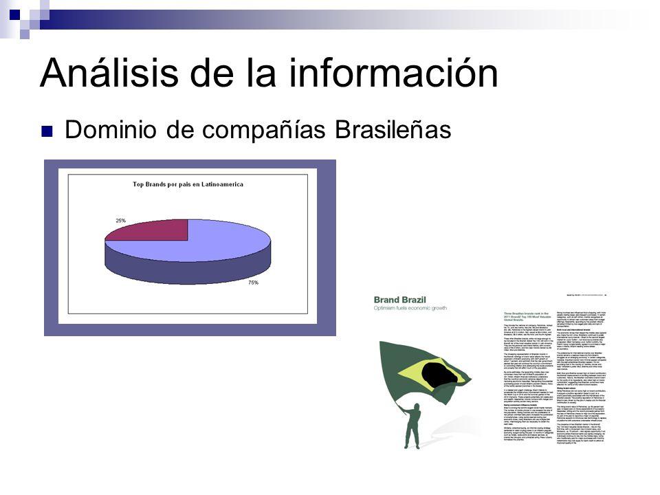 Análisis de la información Dominio de compañías Brasileñas