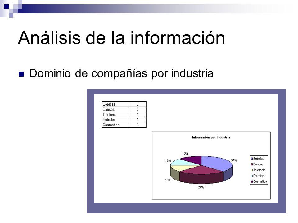 Análisis de la información Dominio de compañías por industria
