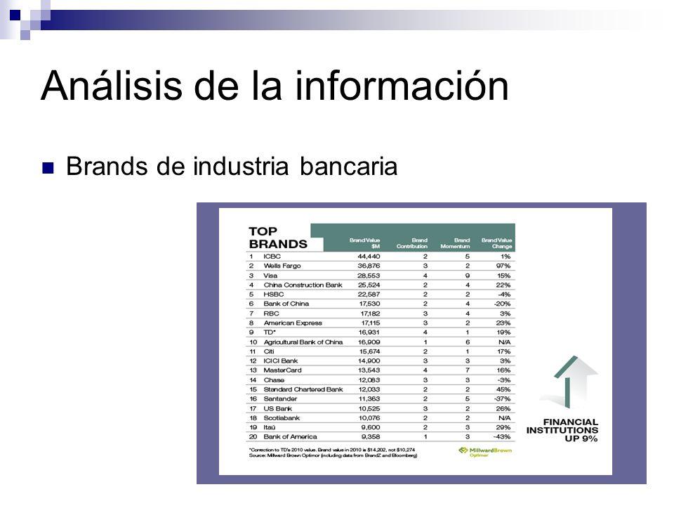 Análisis de la información Brands de industria bancaria