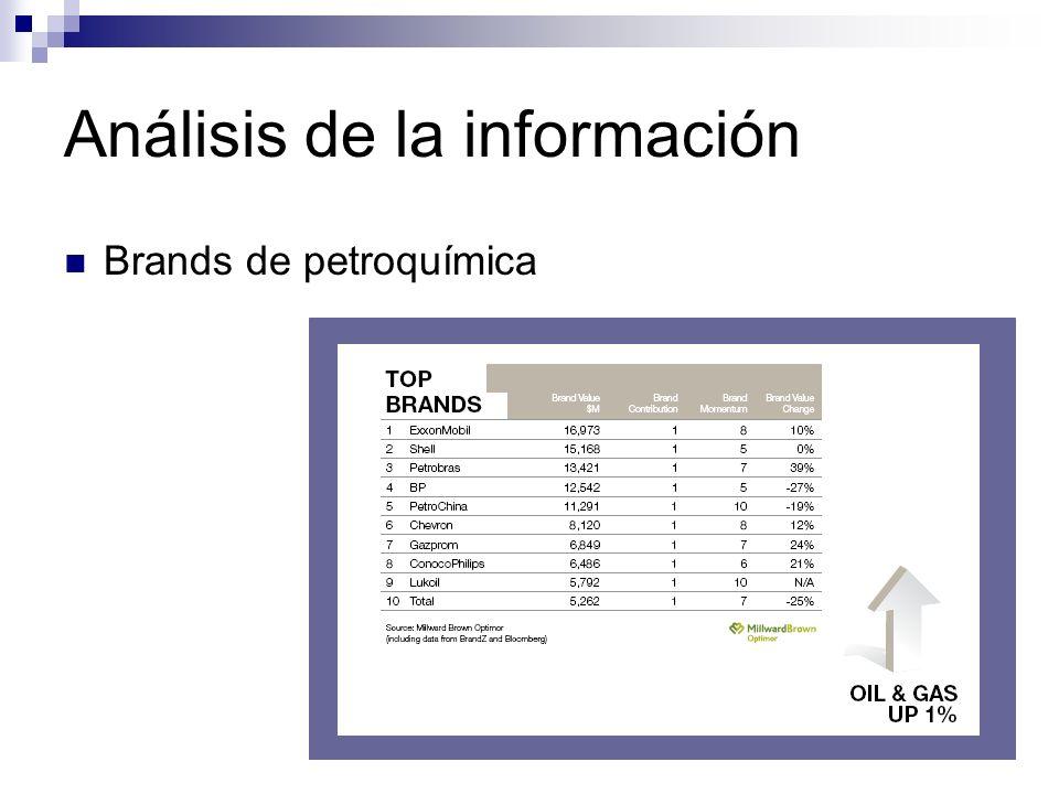 Análisis de la información Brands de petroquímica