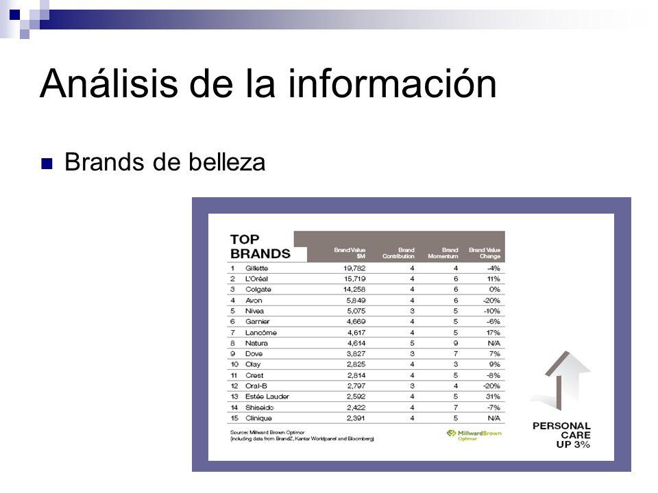 Análisis de la información Brands de belleza