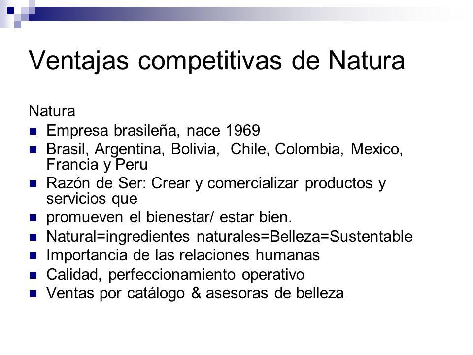 Ventajas competitivas de Natura Natura Empresa brasileña, nace 1969 Brasil, Argentina, Bolivia, Chile, Colombia, Mexico, Francia y Peru Razón de Ser: