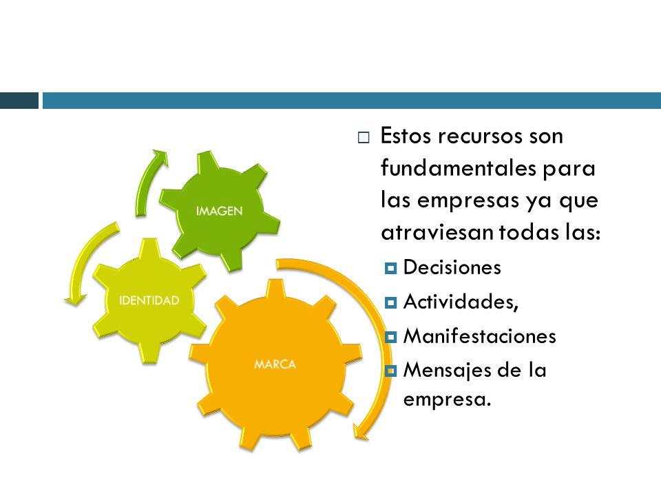 MARCA IDENTIDAD IMAGEN Estos recursos son fundamentales para las empresas ya que atraviesan todas las: Decisiones Actividades, Manifestaciones Mensaje
