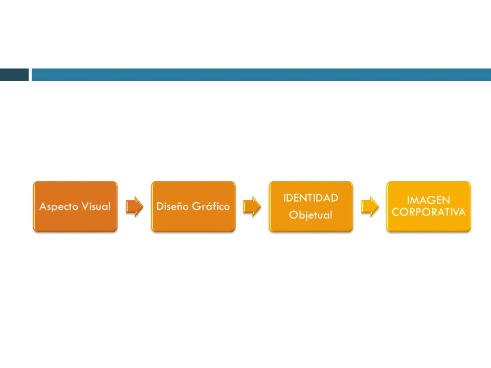 GESTIÓN DE LA MARCA Costa propone asumir un nuevo paradigma que integra los tres elementos cruciales: ACTITUD ESTRATÉGICA VISIÓN SISTÉMICA ORIENTACIÓN SEMIÓTICA