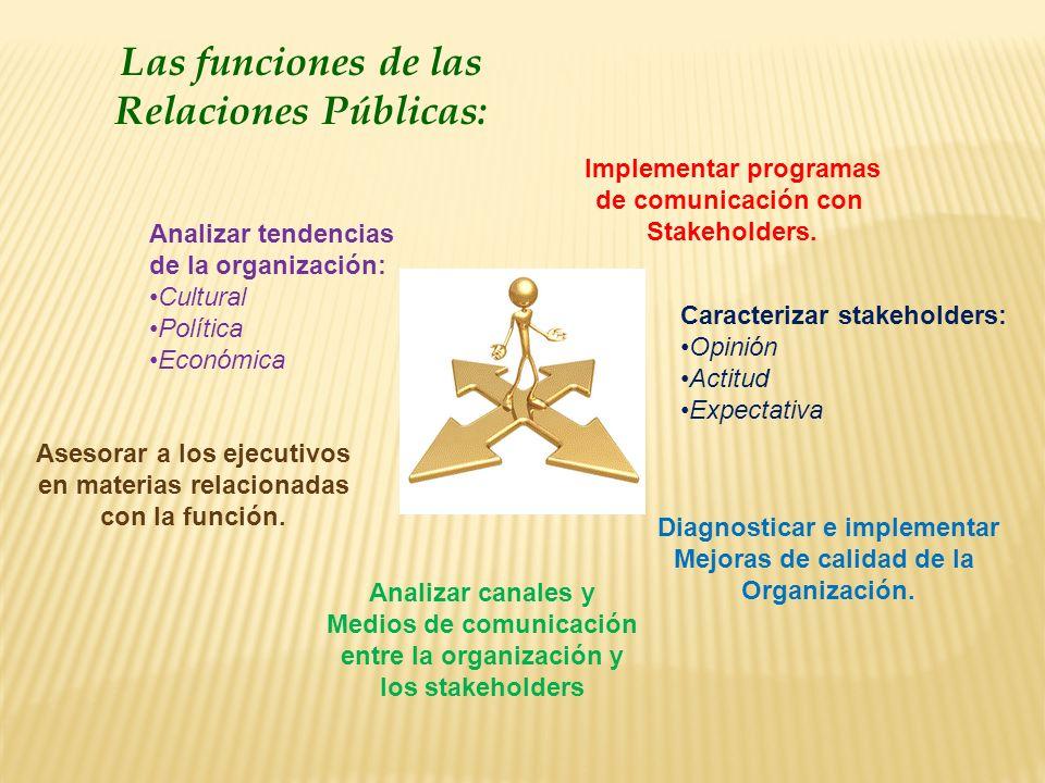 Analizar tendencias de la organización: Cultural Política Económica Caracterizar stakeholders: Opinión Actitud Expectativa Analizar canales y Medios d