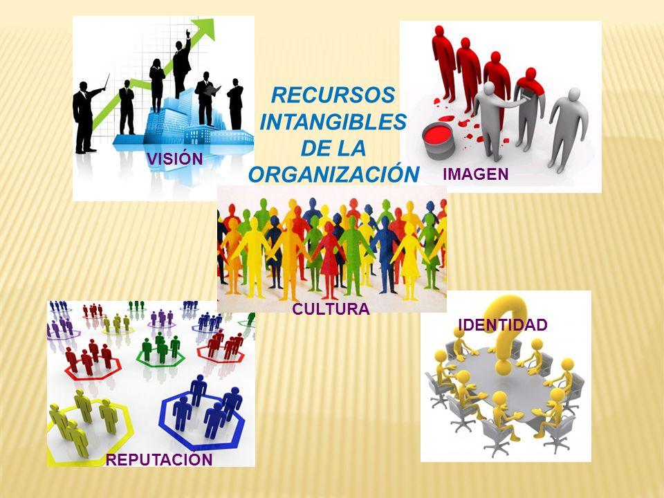 VISIÓN IMAGEN IDENTIDAD REPUTACIÓN CULTURA RECURSOS INTANGIBLES DE LA ORGANIZACIÓN