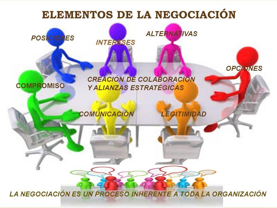 ELEMENTOS DE LA NEGOCIACIÓN POSICIONES INTERESES ALTERNATIVAS OPCIONES LEGITIMIDAD COMPROMISO COMUNICACIÓN CREACIÓN DE COLABORACION Y ALIANZAS ESTRATÉ