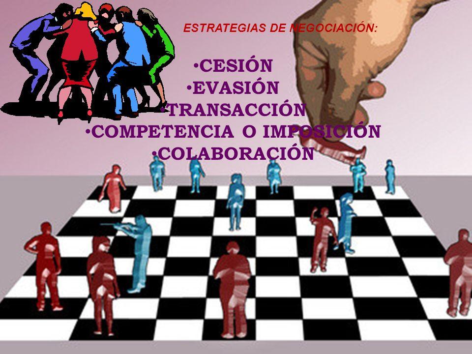 ESTRATEGIAS DE NEGOCIACIÓN: CESIÓN EVASIÓN TRANSACCIÓN COMPETENCIA O IMPOSICIÓN COLABORACIÓN