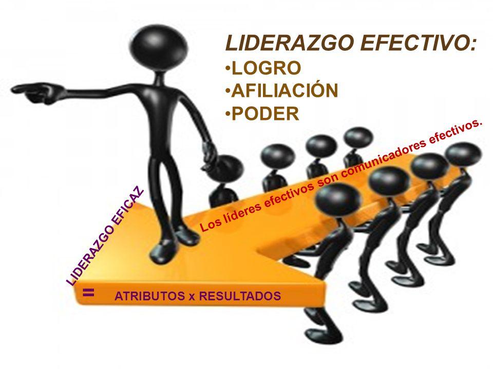 LIDERAZGO EFECTIVO: LOGRO AFILIACIÓN PODER = ATRIBUTOS x RESULTADOS Los líderes efectivos son comunicadores efectivos. LIDERAZGO EFICAZ