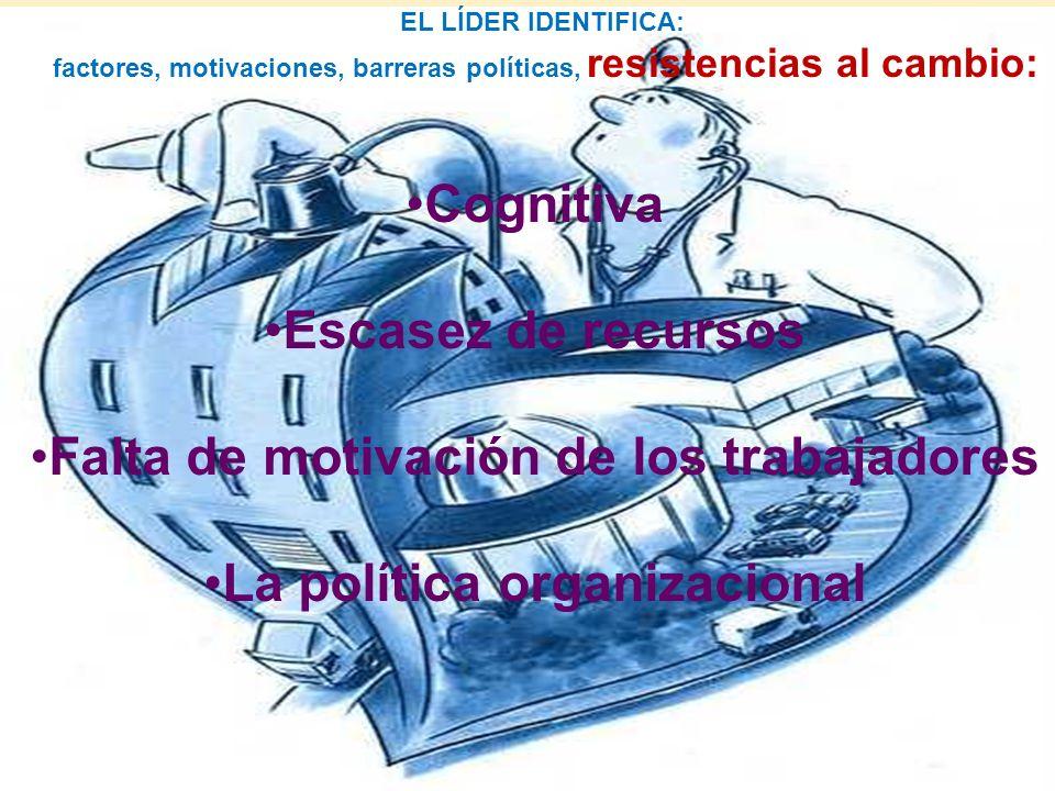 EL LÍDER IDENTIFICA: factores, motivaciones, barreras políticas, resistencias al cambio: Cognitiva Escasez de recursos Falta de motivación de los trab