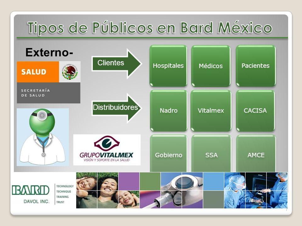Hospitales Médicos Nadro Vitalmex Gobierno SSA CACISA AMCE Pacientes 7 Externo- Clientes Distribuidores