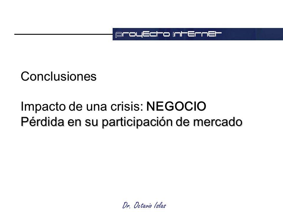 Dr. Octavio Islas Pérdida en su participación de mercado Conclusiones Impacto de una crisis: NEGOCIO Pérdida en su participación de mercado