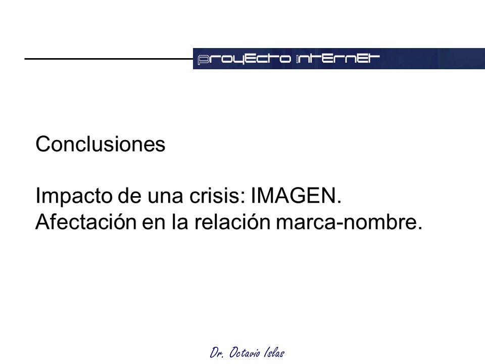 Dr. Octavio Islas Conclusiones Impacto de una crisis: IMAGEN.