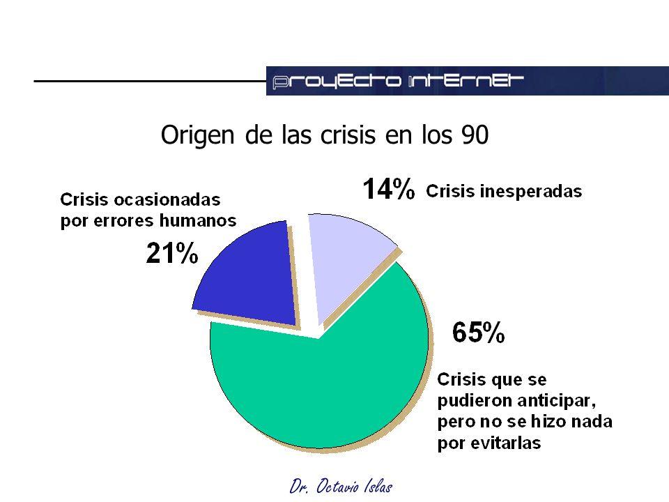 Dr. Octavio Islas Origen de las crisis en los 90