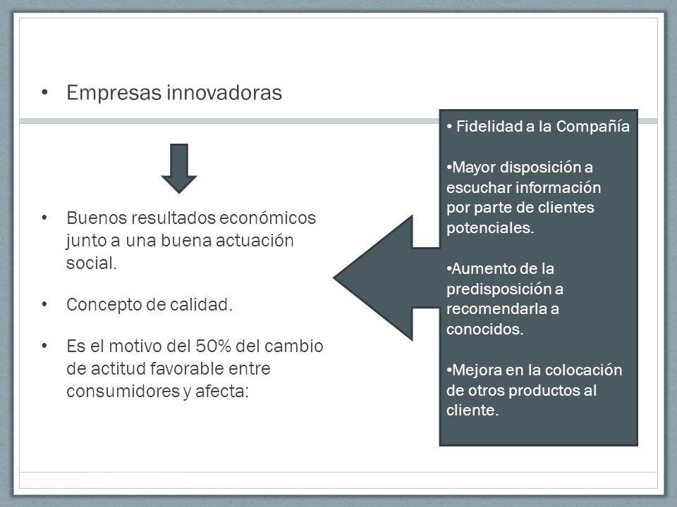 Empresas innovadoras Buenos resultados económicos junto a una buena actuación social. Concepto de calidad. Es el motivo del 50% del cambio de actitud