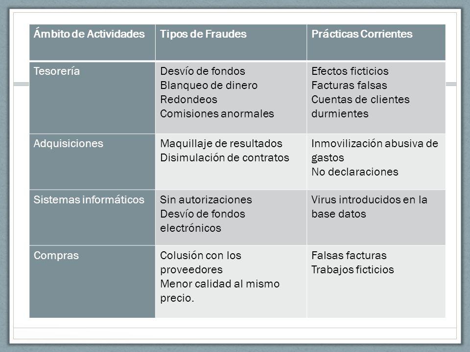 Ámbito de ActividadesTipos de FraudesPrácticas Corrientes TesoreríaDesvío de fondos Blanqueo de dinero Redondeos Comisiones anormales Efectos ficticio