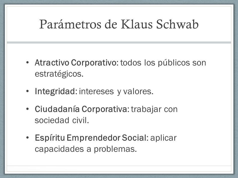 Parámetros de Klaus Schwab Atractivo Corporativo: todos los públicos son estratégicos. Integridad: intereses y valores. Ciudadanía Corporativa: trabaj