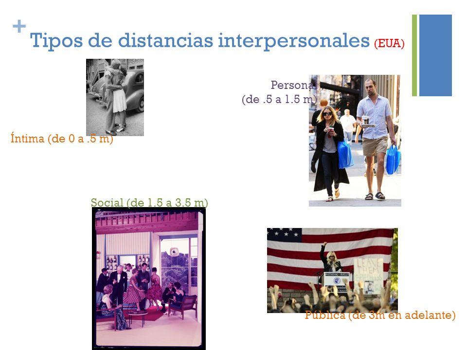 + Tipos de distancias interpersonales (EUA) Íntima (de 0 a.5 m) Pública (de 3m en adelante) Personal (de.5 a 1.5 m) Social (de 1.5 a 3.5 m)