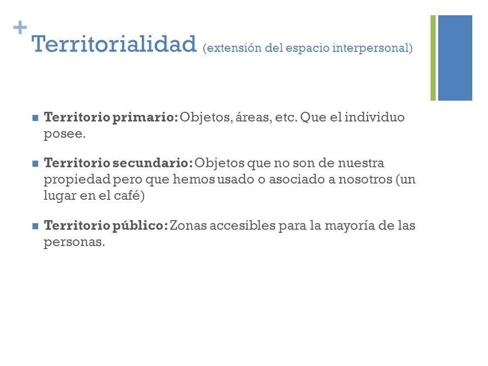 + Territorialidad (extensión del espacio interpersonal) Territorio primario: Objetos, áreas, etc. Que el individuo posee. Territorio secundario: Objet