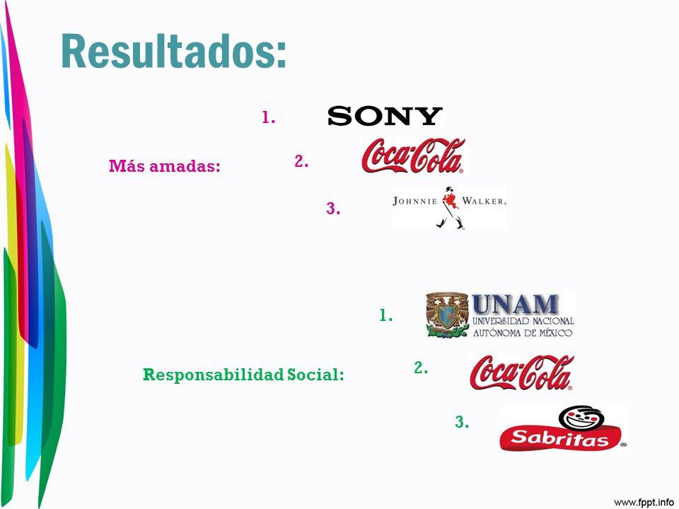 Las 10 marcas más amadas en México: Millward Brown y HSM (2009) http://www.merca20.com/10-marcas-mas-amadas-en-mexico/ 1.