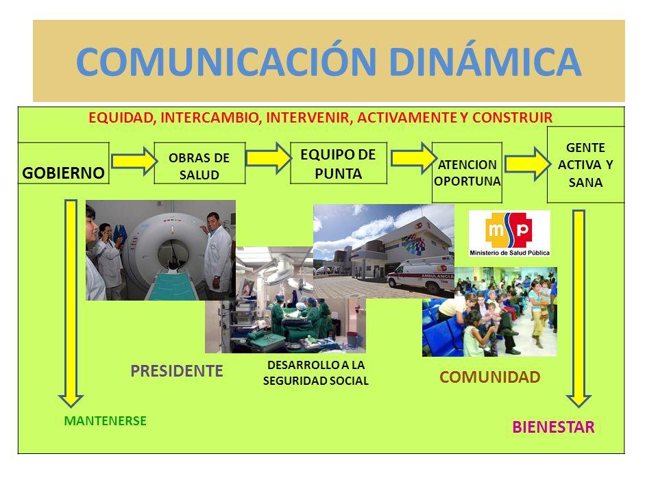 COMUNICACIÓN DINÁMICA EQUIDAD, INTERCAMBIO, INTERVENIR, ACTIVAMENTE Y CONSTRUIR GENTE ACTIVA Y SANA GOBIERNO OBRAS DE SALUD EQUIPO DE PUNTA ATENCION OPORTUNA DESARROLLO A LA SEGURIDAD SOCIAL PRESIDENTE COMUNIDAD MANTENERSE BIENESTAR