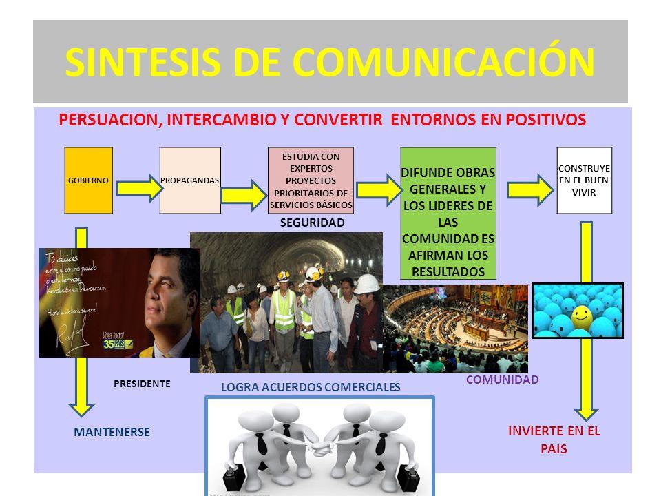 SINTESIS DE COMUNICACIÓN PERSUACION, INTERCAMBIO Y CONVERTIR ENTORNOS EN POSITIVOS GOBIERNOPROPAGANDAS ESTUDIA CON EXPERTOS PROYECTOS PRIORITARIOS DE SERVICIOS BÁSICOS DIFUNDE OBRAS GENERALES Y LOS LIDERES DE LAS COMUNIDAD ES AFIRMAN LOS RESULTADOS CONSTRUYE EN EL BUEN VIVIR SEGURIDAD PRESIDENTE LOGRA ACUERDOS COMERCIALES COMUNIDAD MANTENERSE INVIERTE EN EL PAIS