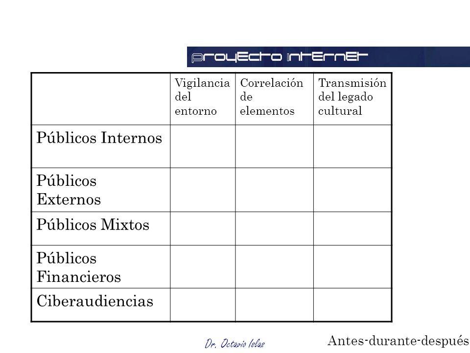 Dr. Octavio Islas Vigilancia del entorno Correlación de elementos Transmisión del legado cultural Públicos Internos Públicos Externos Públicos Mixtos