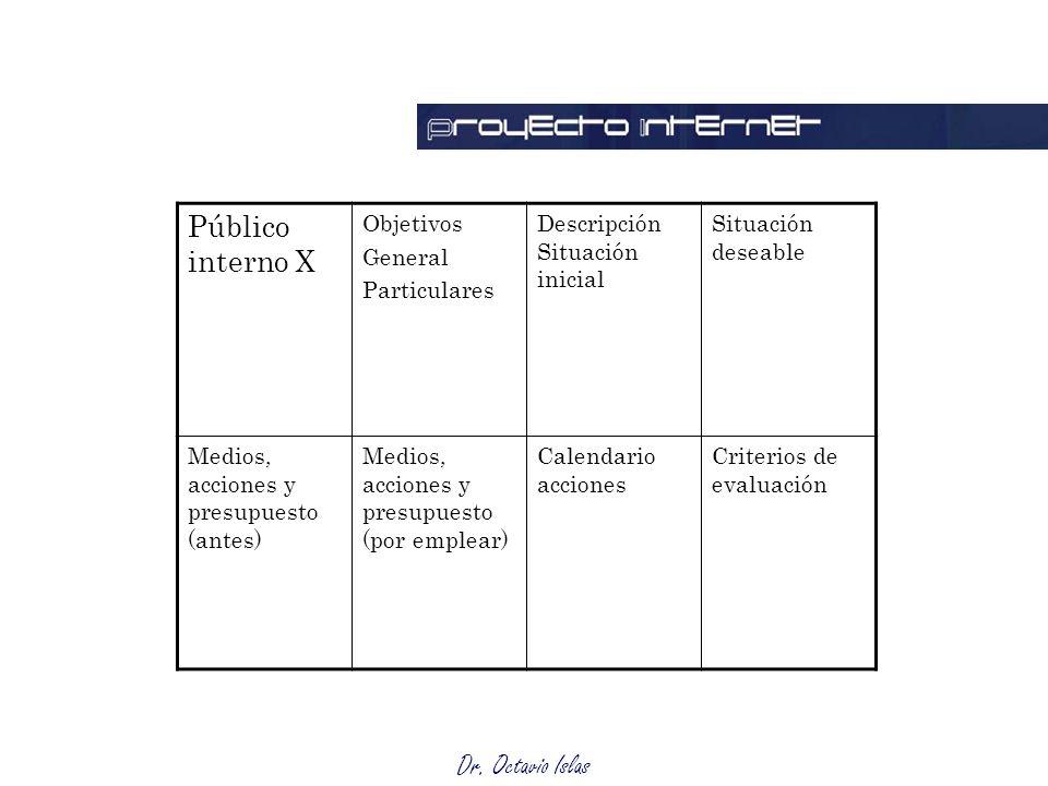 Dr. Octavio Islas Matriz Público interno X Objetivos General Particulares Descripción Situación inicial Situación deseable Medios, acciones y presupue