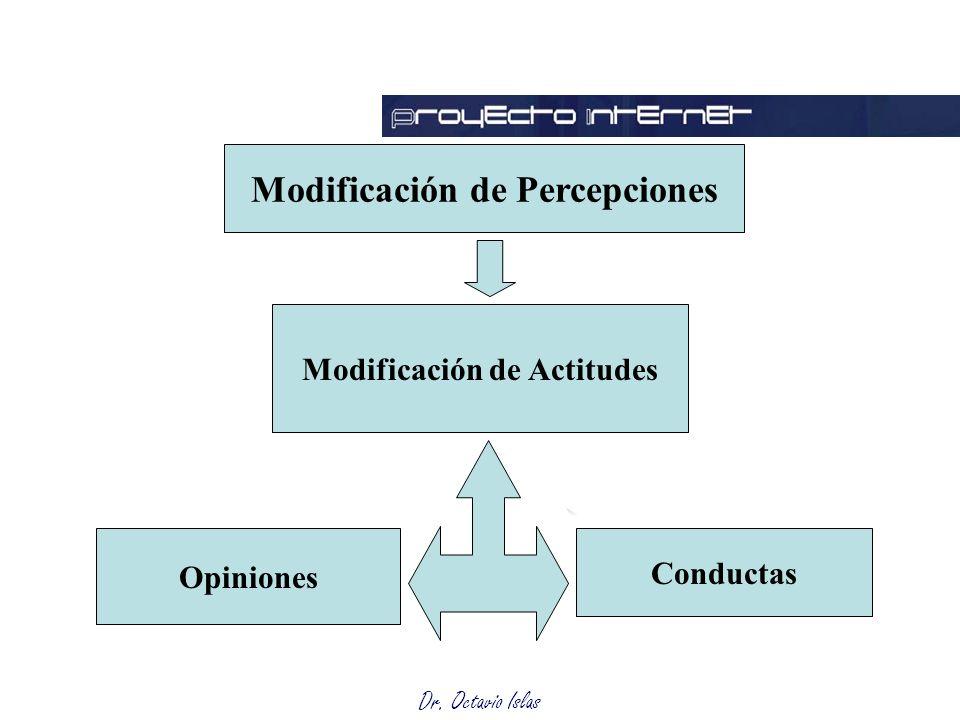 Dr. Octavio Islas Evaluación Modificación de Percepciones Modificación de Actitudes Conductas Opiniones