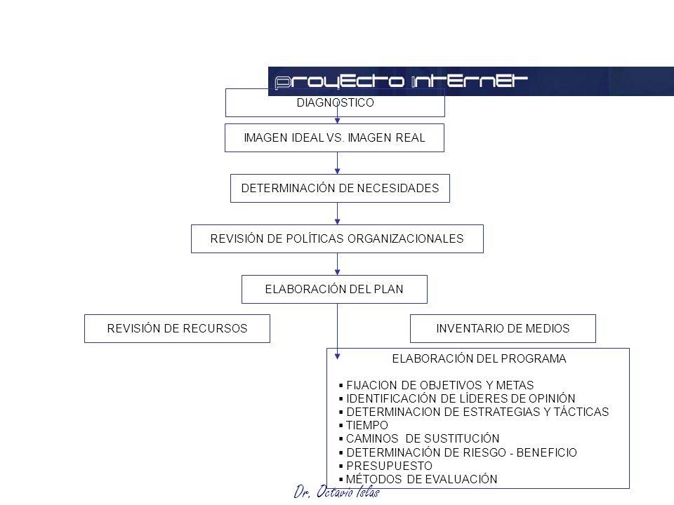 Dr. Octavio Islas Planeación DIAGNOSTICO ELABORACIÓN DEL PLAN REVISIÓN DE POLÍTICAS ORGANIZACIONALES DETERMINACIÓN DE NECESIDADES IMAGEN IDEAL VS. IMA