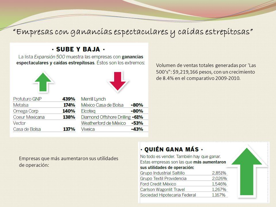 Volumen de ventas totales generadas por 'Las 500s: $9,219,166 pesos, con un crecimiento de 8.4% en el comparativo 2009-2010. Empresas que más aumentar