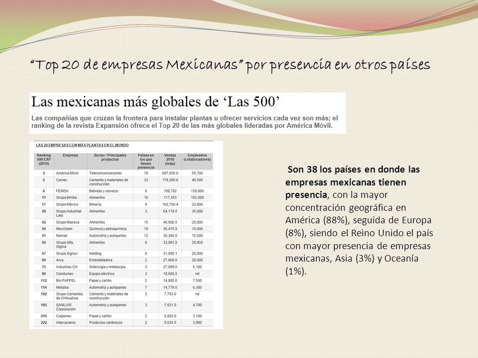 Top 20 de empresas Mexicanas por presencia en otros países Son 38 los países en donde las empresas mexicanas tienen presencia, con la mayor concentrac