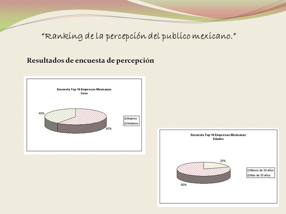 Ranking de la percepción del publico mexicano. Resultados de encuesta de percepción