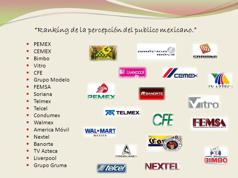 Ranking de la percepción del publico mexicano. PEMEX CEMEX Bimbo Vitro CFE Grupo Modelo FEMSA Soriana Telmex Telcel Condumex Walmex America Móvil Next