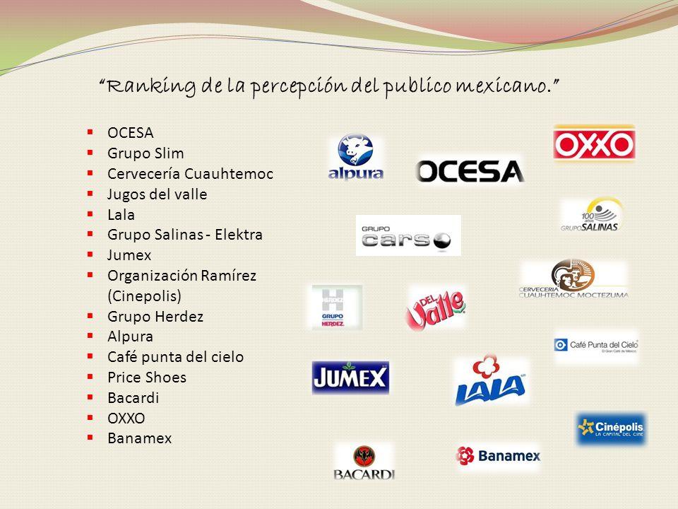 Ranking de la percepción del publico mexicano. OCESA Grupo Slim Cervecería Cuauhtemoc Jugos del valle Lala Grupo Salinas - Elektra Jumex Organización