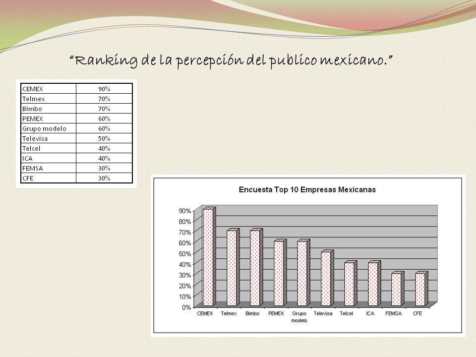 Ranking de la percepción del publico mexicano.
