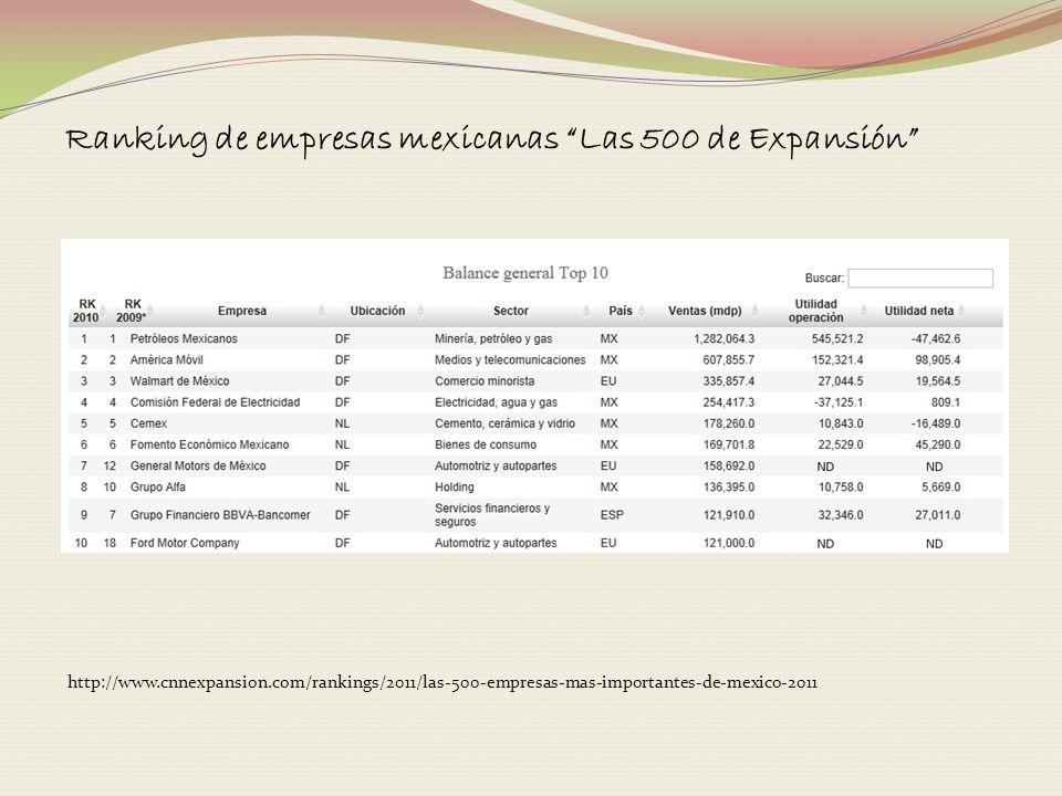 Ranking de empresas mexicanas Las 500 de Expansión http://www.cnnexpansion.com/rankings/2011/las-500-empresas-mas-importantes-de-mexico-2011
