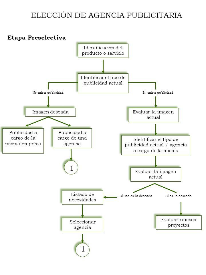 ELECCIÓN DE AGENCIA PUBLICITARIA Etapa Preselectiva Identificación del producto o servicio Identificar el tipo de publicidad actual Si existe publicid