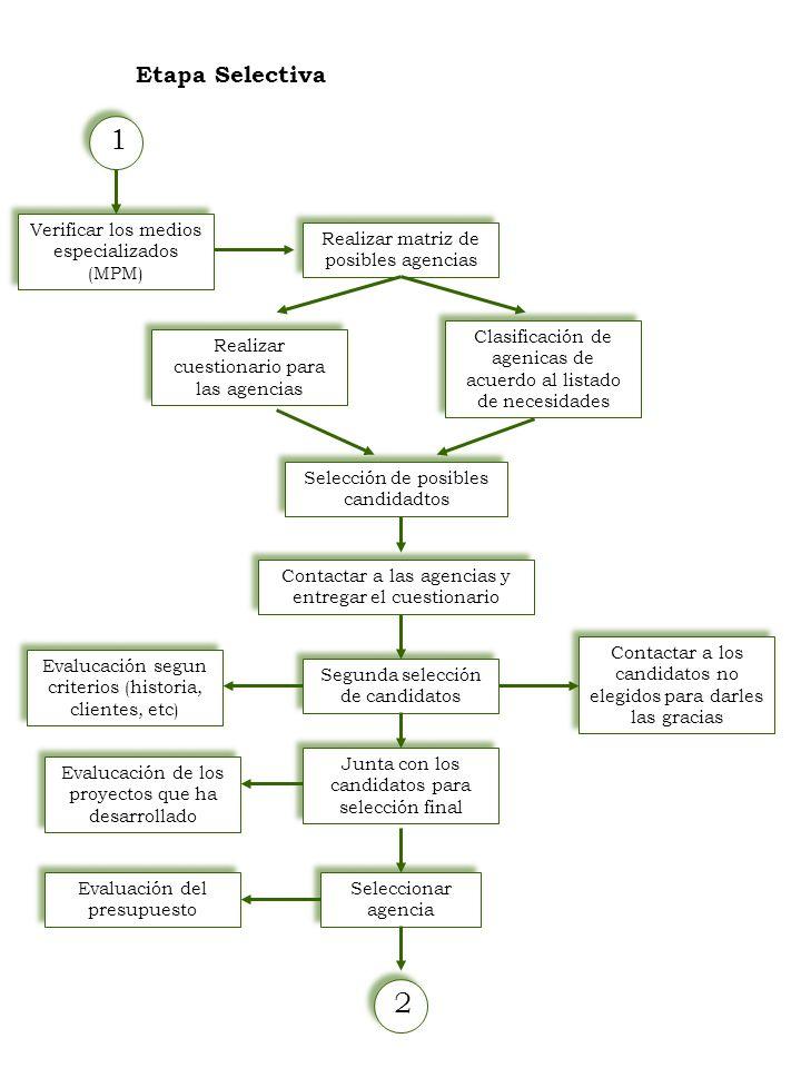 1 Etapa Selectiva Verificar los medios especializados (MPM) Realizar matriz de posibles agencias Seleccionar agencia Clasificación de agenicas de acue