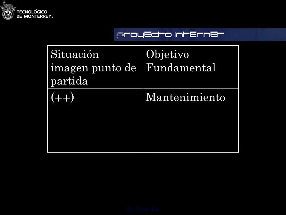Dr. Octavio Islas Escenario 4 Imagen OPTIMA Cuando la situación imagen punto de partida es óptima (++) Nuestro objetivo fundamental es mantenimiento.