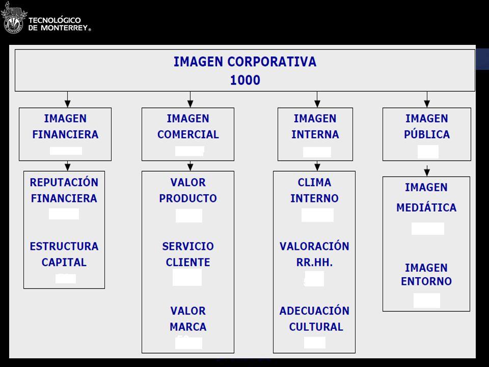 Dr. Octavio Islas 1.6 La comunicación estratégica en la dialéctica de la identidad y la imagen La identidad es el principio y fundamento de la imagen.