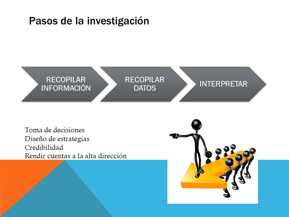 Pasos de la investigación RECOPILAR INFORMACIÓN RECOPILAR DATOS INTERPRETAR Toma de decisiones Diseño de estrategias Credibilidad Rendir cuentas a la
